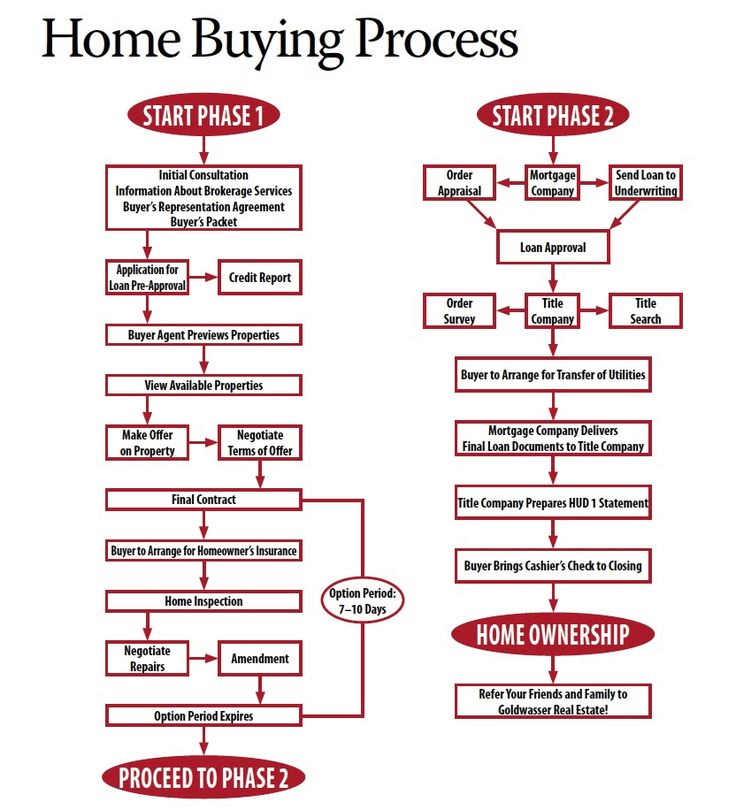 Buying a Home With Ease