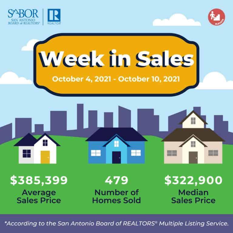 Housing Market Activity in San Antonio